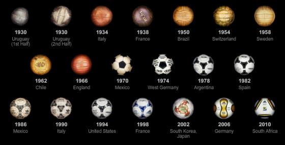მსოფლიოს ჩემპიონატების ბურთების ევოლუცია.